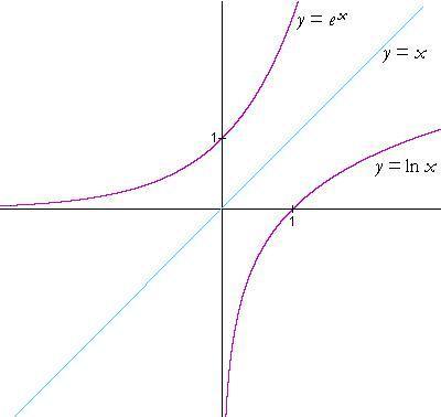 ����y�.���[�_得到1-e^x>0 得到e^x 1 y=e^x的图像在r上递增(这在数学书中有,又可见
