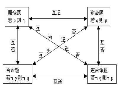 """精彩回答 下載有禮  (1)初中數學中命題的概念為:""""判斷一件事情的語句圖片"""