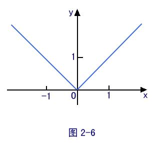 单缸�9��y�.������9f_满足函数定义的要求:一个x对应一个y