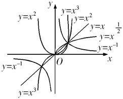 直�yaY�_函数y=x^a与y=a^x的图像只可能是 请述过程及图