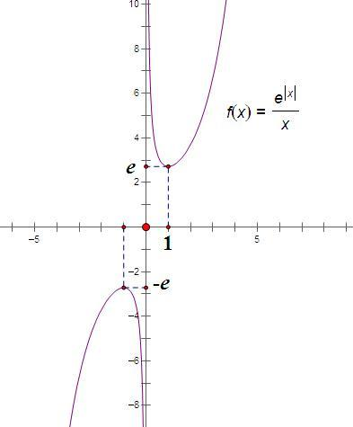 剹�n�e�y�_函数y=e^│x│/x的图像大致是