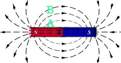 大胆漏逼艺术囹�a_a,b哪一点的磁场大啊?