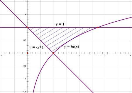 期��.�:(X��y_求由曲线y=lnx和直线x+y=1,y=1所围图形的面积