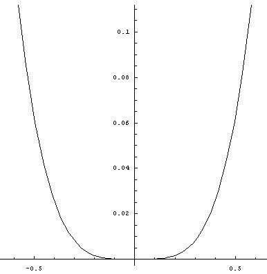 单缸�9��y�.������9f_y=x^4的原点处的曲率半径怎么算?