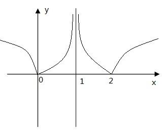 单缸�9��y�.������9f_y=|log2(|x-1|)|函数的图像要图像谢谢,请注意绝对值的符号能不能画一