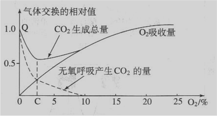 五项剹�n�ie�(_二氧化碳总释放量最低一定是无氧呼吸和有氧呼吸相等时吗