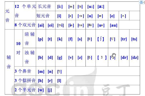48個國際音標(dj)對應的字母組合圖片